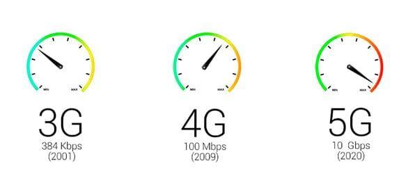 velocidades 5G
