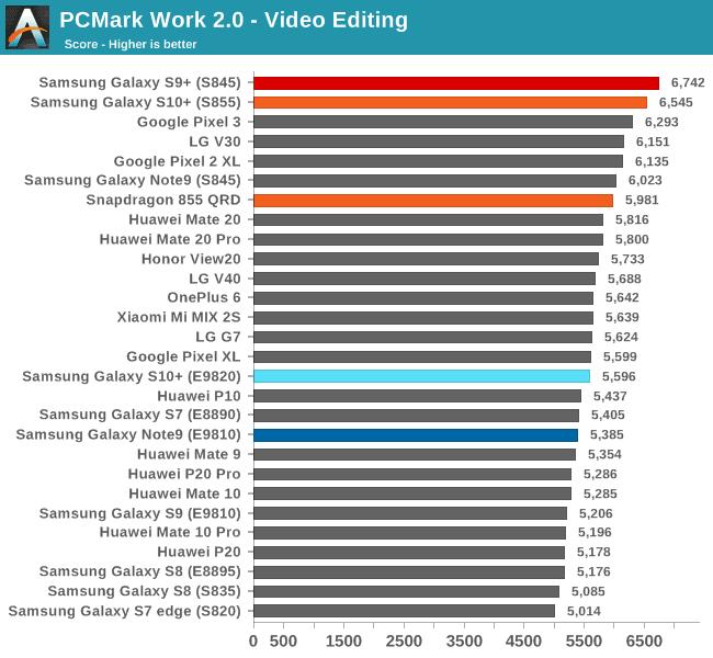 PCMark ranking rendimiento 2