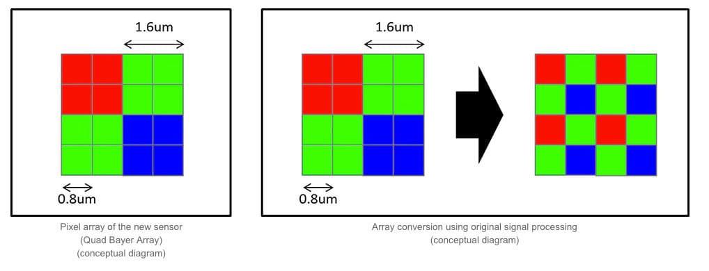 tecnologia-pixel-binning