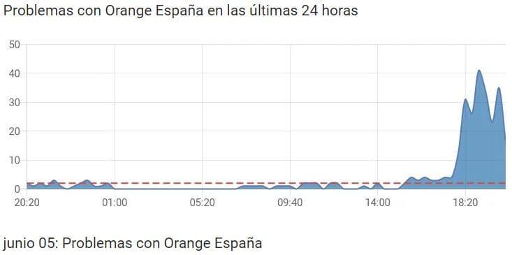 problemas-Orange-España-5-junio-2019