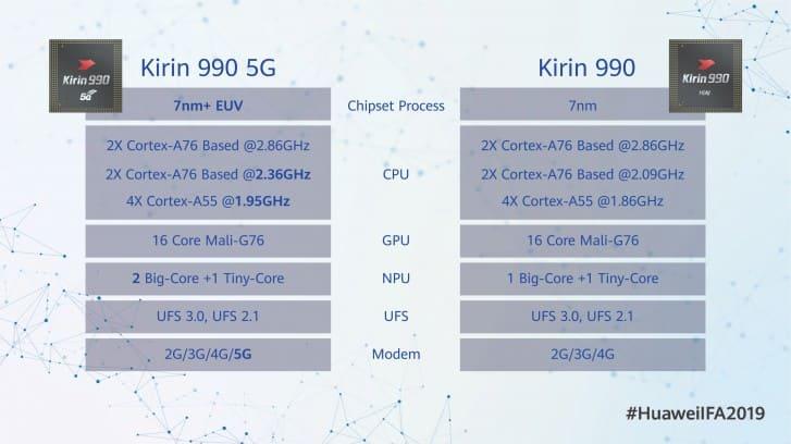 diferencias-Kirin-990-4G-vs-Kirin-990-5G